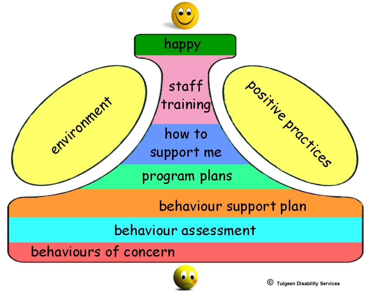 supporting positive behaviour For residential care staff within the adult sector (elderly, learning disability, mental health etc) and child sector workers (children's homes, foster carers, parents.